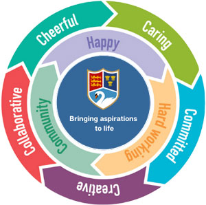 The 5C's of Christleton High School